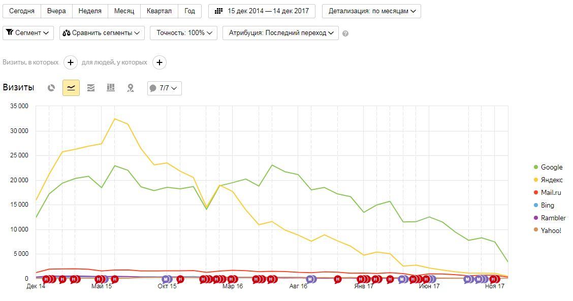 Помогите исправить посещаемость: Гугл 80%, Яндекс 11%